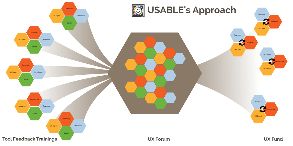 USABLE's Approach